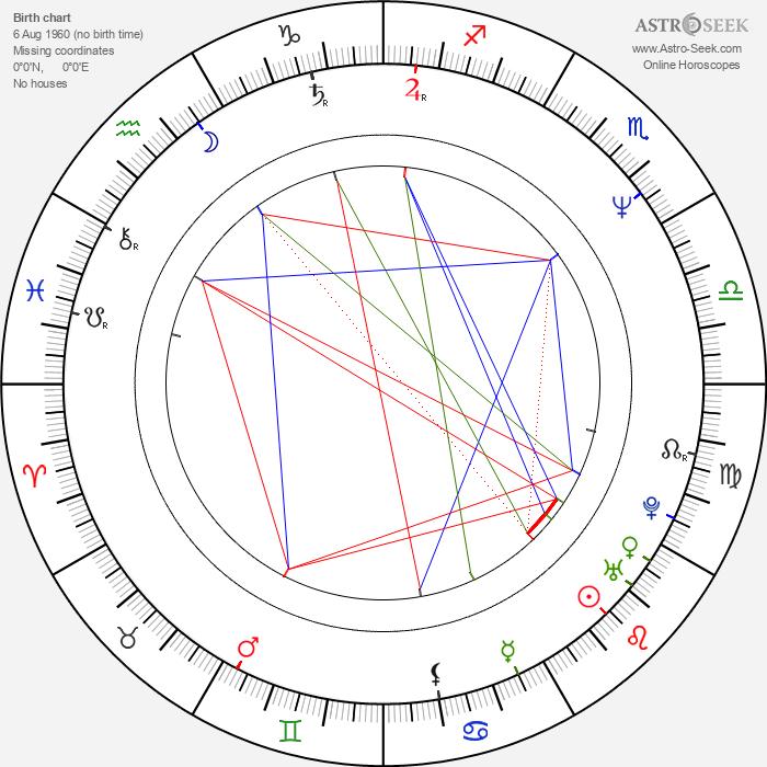 Vishal Bhardwaj - Astrology Natal Birth Chart