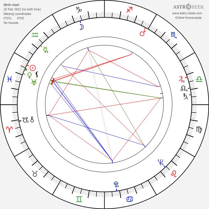 V. G. Jog - Astrology Natal Birth Chart