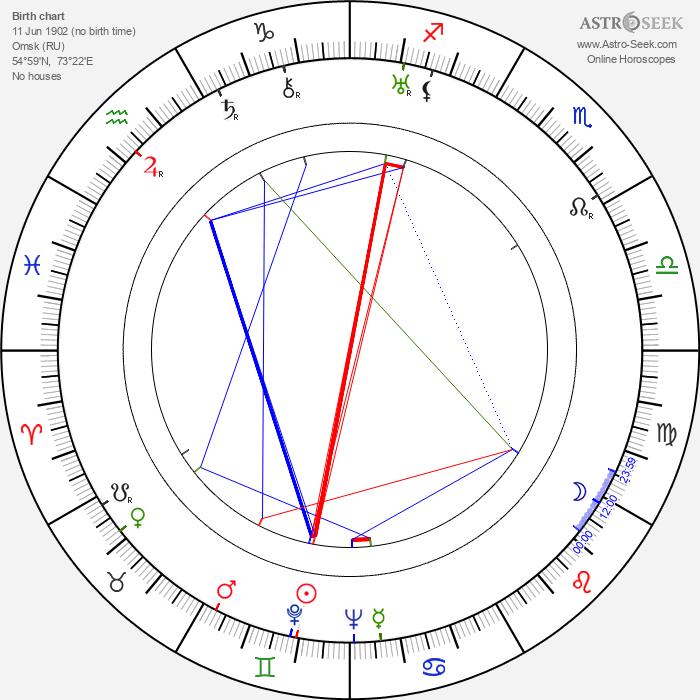 Vissarion Shebalin - Astrology Natal Birth Chart