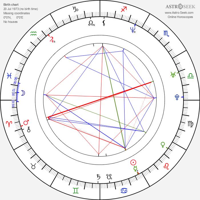Vít Beneš - Astrology Natal Birth Chart