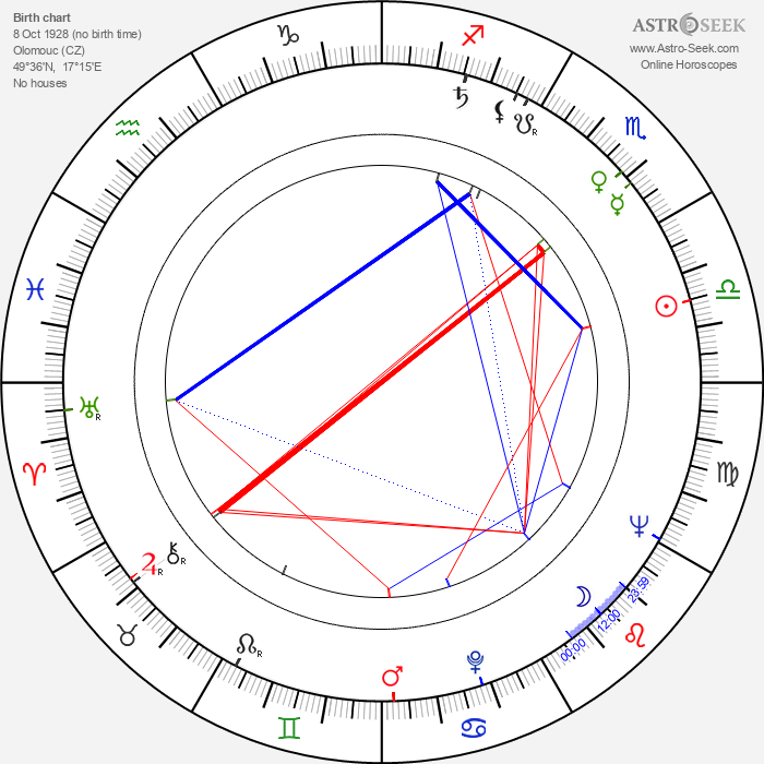 Vít Holubec - Astrology Natal Birth Chart