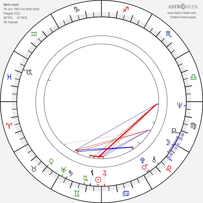 Vít Olmer - Astrology Natal Birth Chart
