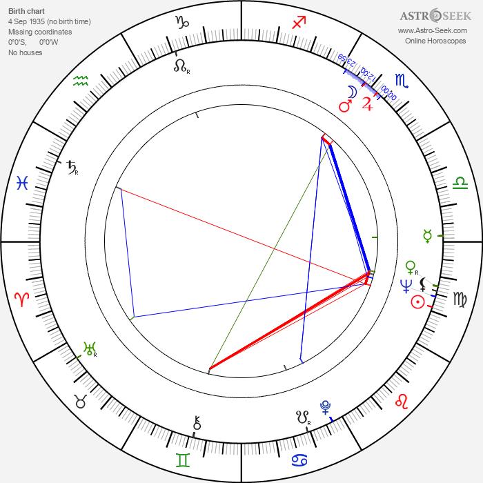 Vitali Kanevsky - Astrology Natal Birth Chart
