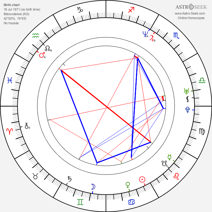 Vitali Klitschko - Astrology Natal Birth Chart
