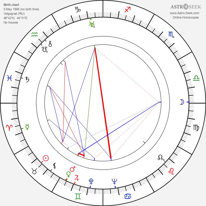 Vitali Politseymako - Astrology Natal Birth Chart