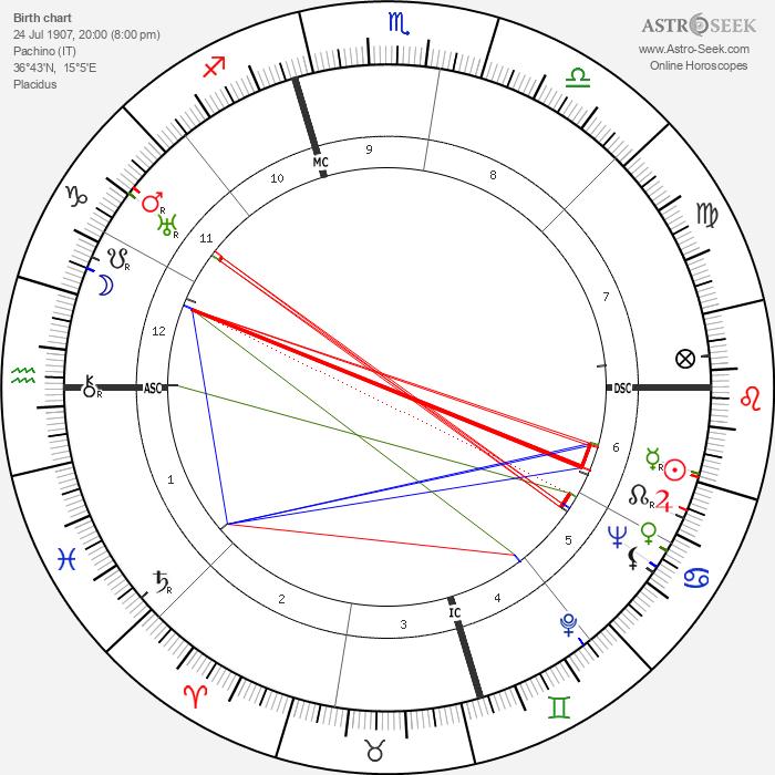 Vitaliano Brancati - Astrology Natal Birth Chart