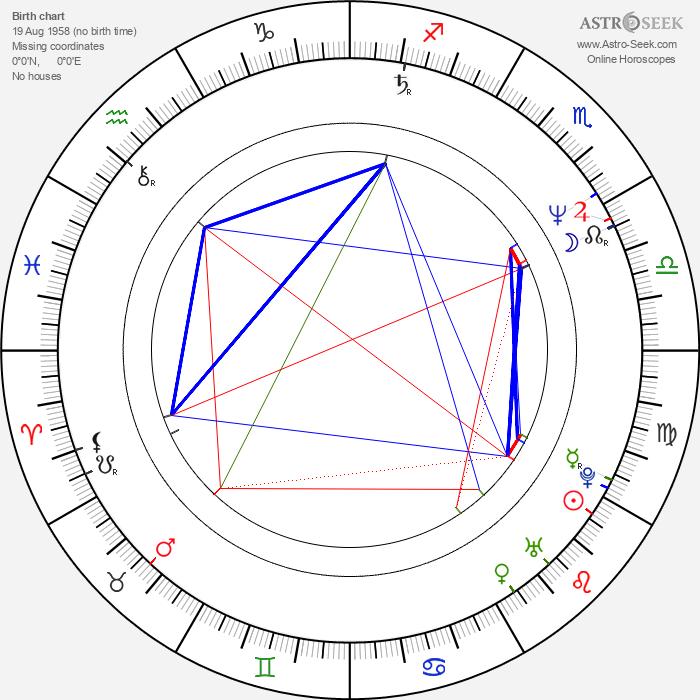 Vitaliy Vorobyov - Astrology Natal Birth Chart