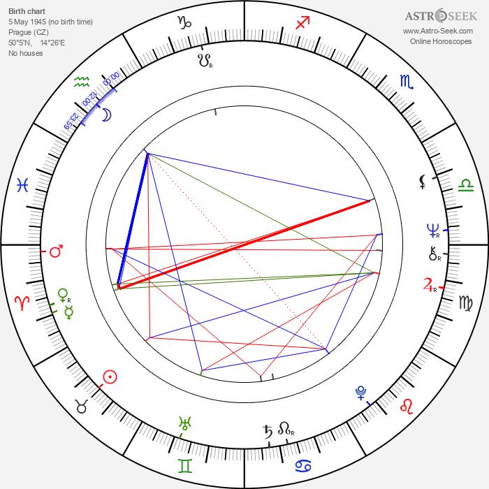 Vítězslav Hádl - Astrology Natal Birth Chart