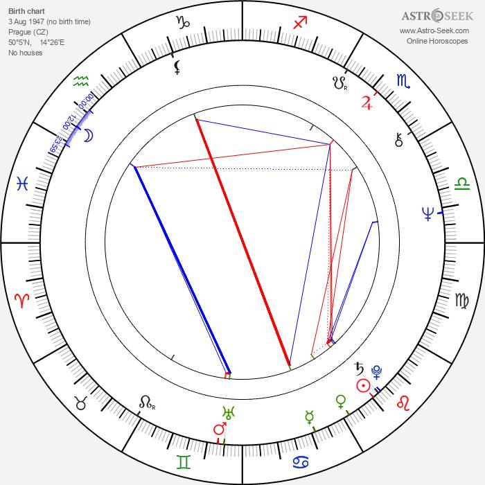 Vítězslav Jandák - Astrology Natal Birth Chart