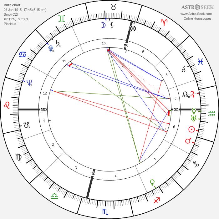 Vítězslava Kaprálová - Astrology Natal Birth Chart