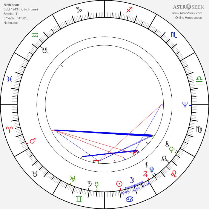 Vito Bonsignore - Astrology Natal Birth Chart