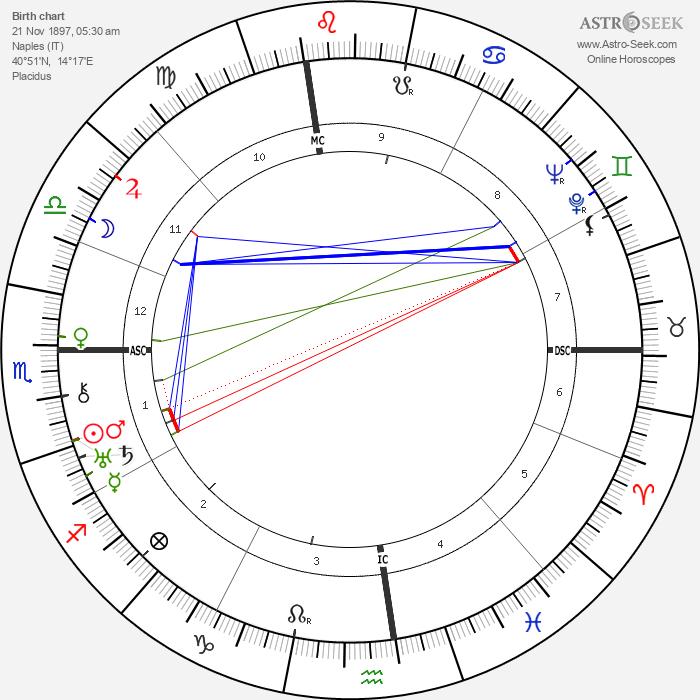 Vito Genovese - Astrology Natal Birth Chart