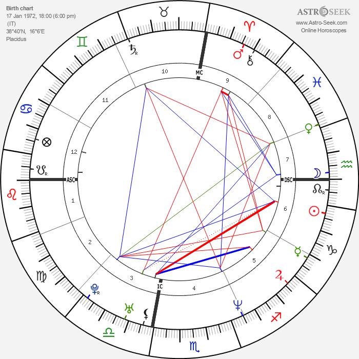 Vittoria Belvedere - Astrology Natal Birth Chart