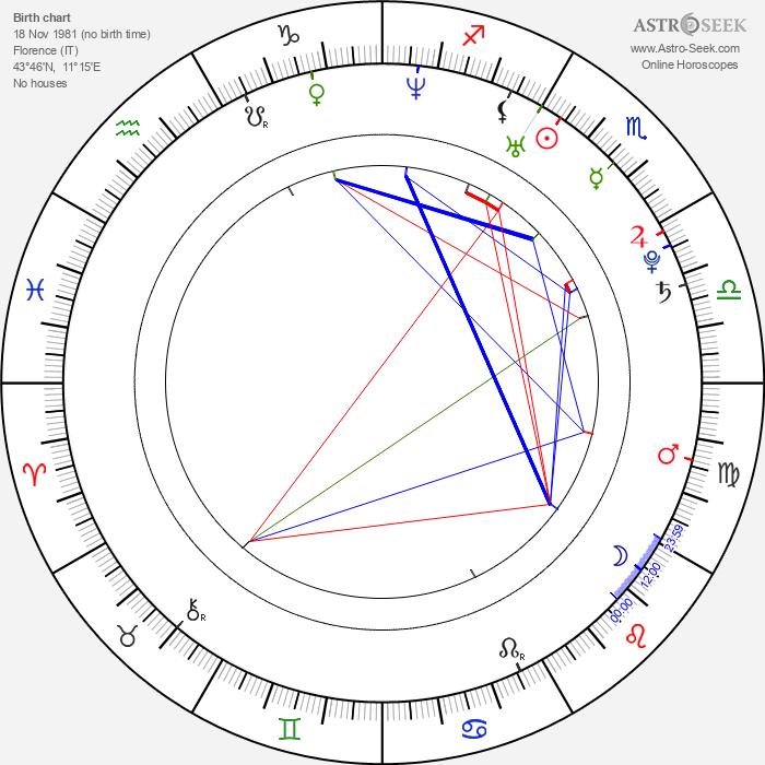 Vittoria Puccini - Astrology Natal Birth Chart