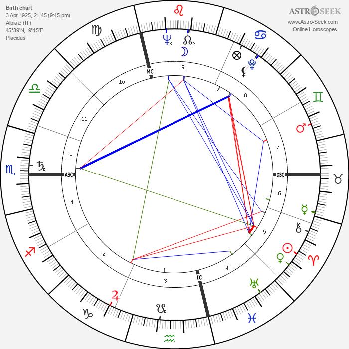 Vittorino Colombo - Astrology Natal Birth Chart
