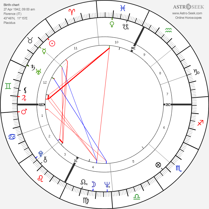 Vittorio Cecchi Gori - Astrology Natal Birth Chart