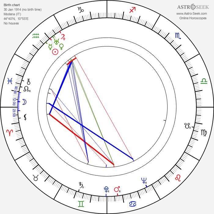 Vittorio Cottafavi - Astrology Natal Birth Chart