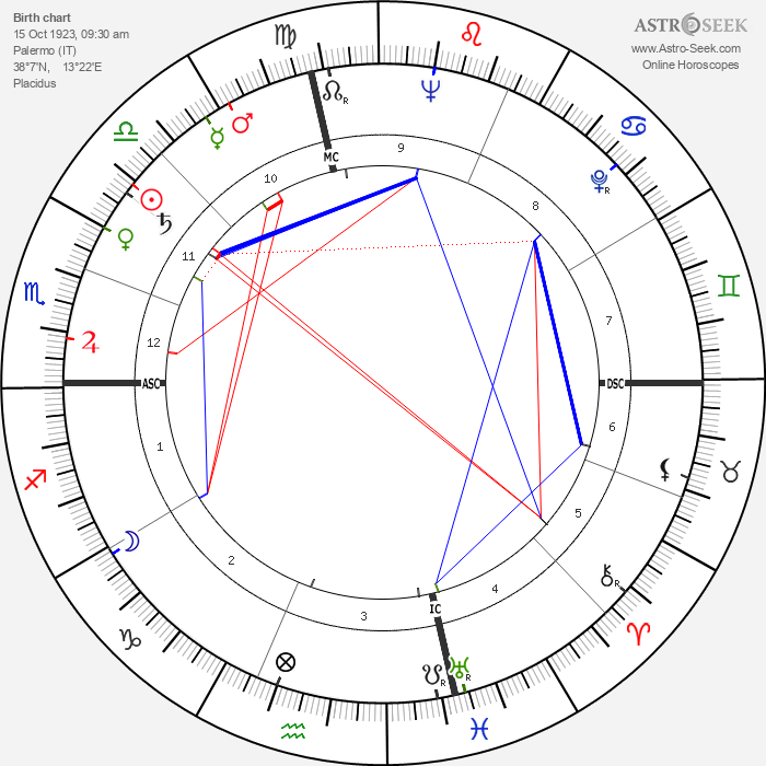Vittorio De Seta - Astrology Natal Birth Chart