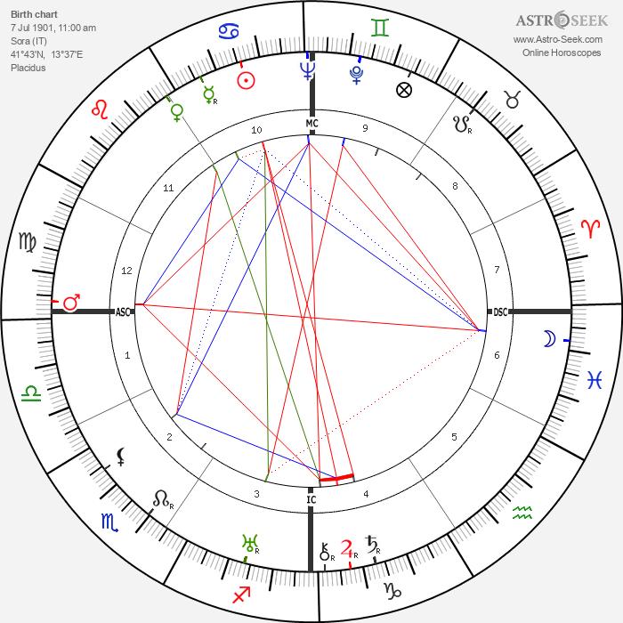 Vittorio De Sica - Astrology Natal Birth Chart