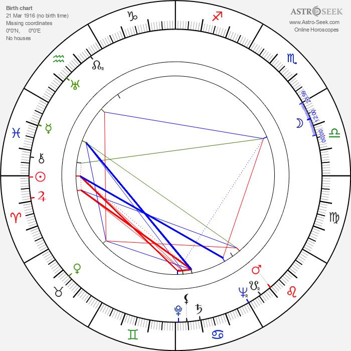 Vittorio Duse - Astrology Natal Birth Chart