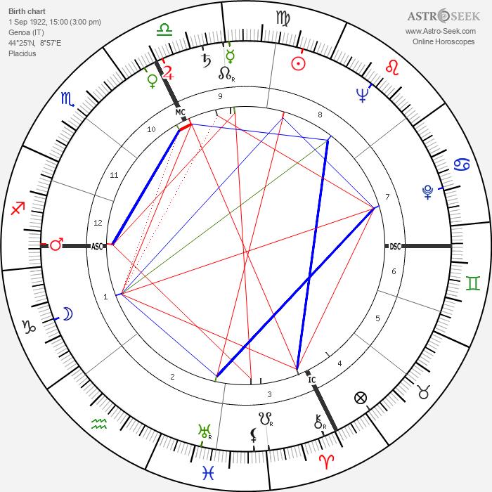 Vittorio Gassman - Astrology Natal Birth Chart