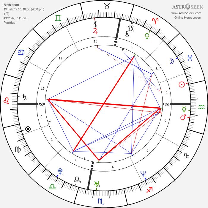 Vittorio Grigolo - Astrology Natal Birth Chart