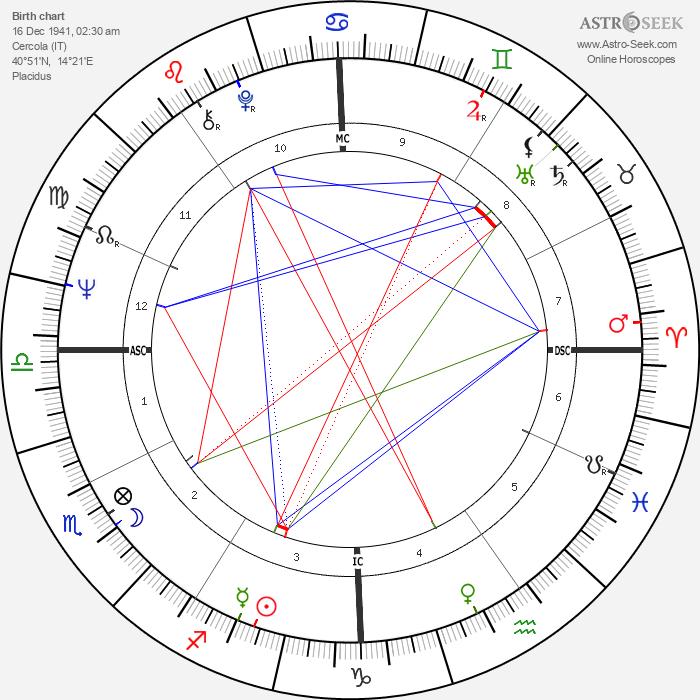 Vittorio Mezzogiorno - Astrology Natal Birth Chart