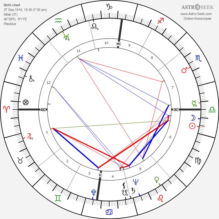Vittorio Mussolini - Astrology Natal Birth Chart