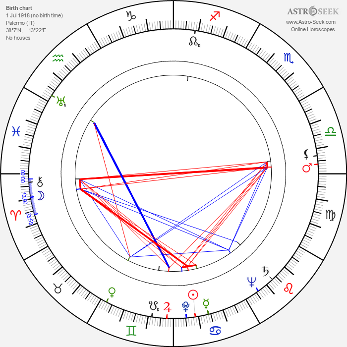 Vittorio Sala - Astrology Natal Birth Chart