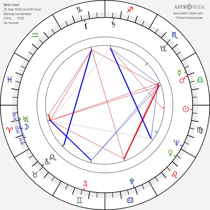 Vittorio Taviani - Astrology Natal Birth Chart