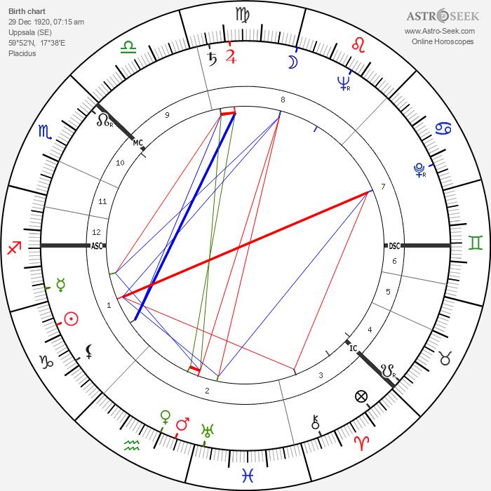 Viveca Lindfors - Astrology Natal Birth Chart