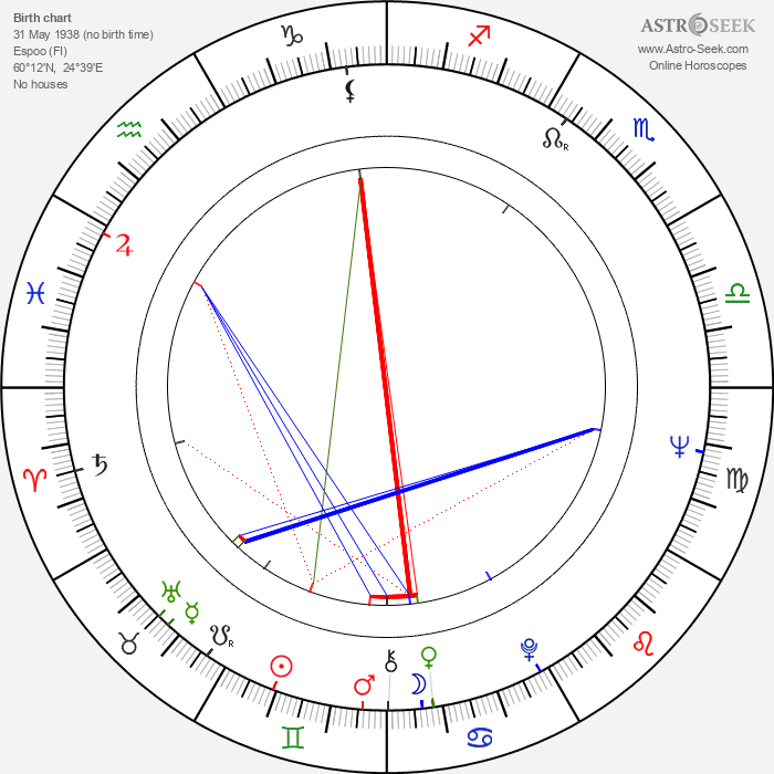 Vivi-Ann Sjögren - Astrology Natal Birth Chart