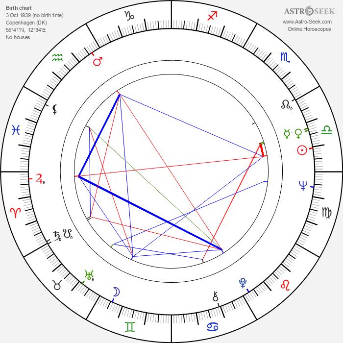 Vivi Bach - Astrology Natal Birth Chart