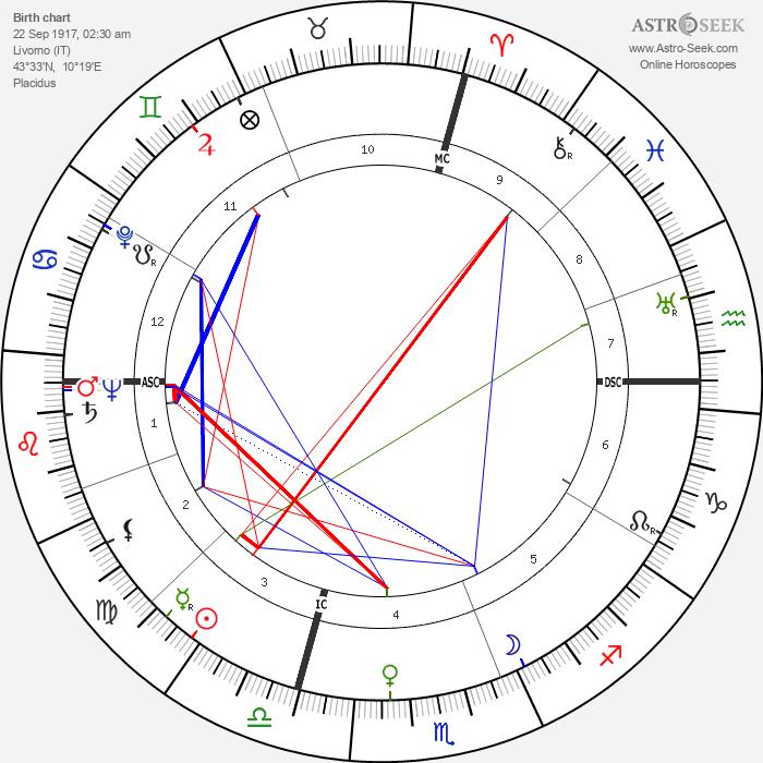 Vivi Gioi - Astrology Natal Birth Chart