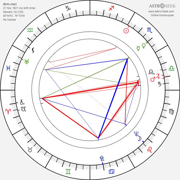 Vivian Blaine - Astrology Natal Birth Chart