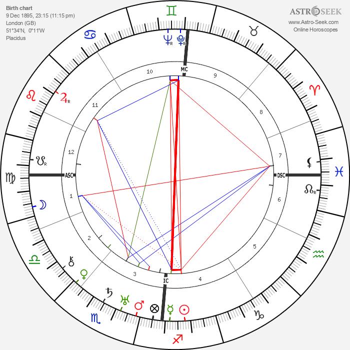 Vivian de Sola Pinto - Astrology Natal Birth Chart