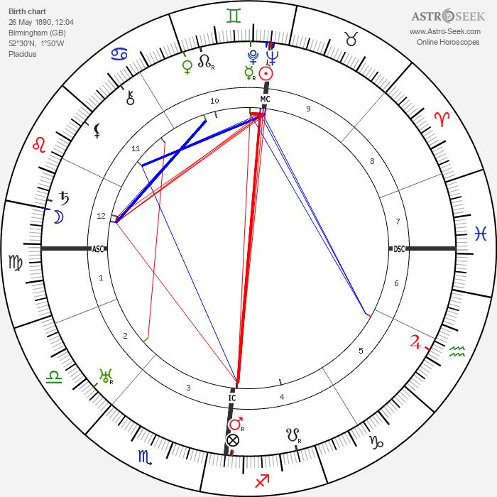 Vivian Robson - Astrology Natal Birth Chart