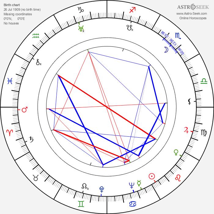 Vivian Vance - Astrology Natal Birth Chart
