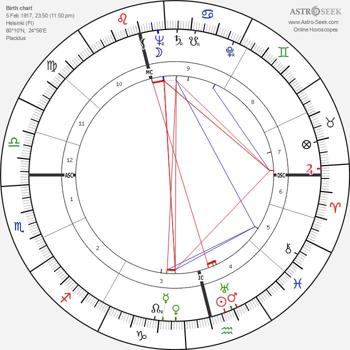 Vivica Bandler - Astrology Natal Birth Chart