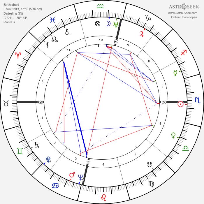 Vivien Leigh - Astrology Natal Birth Chart