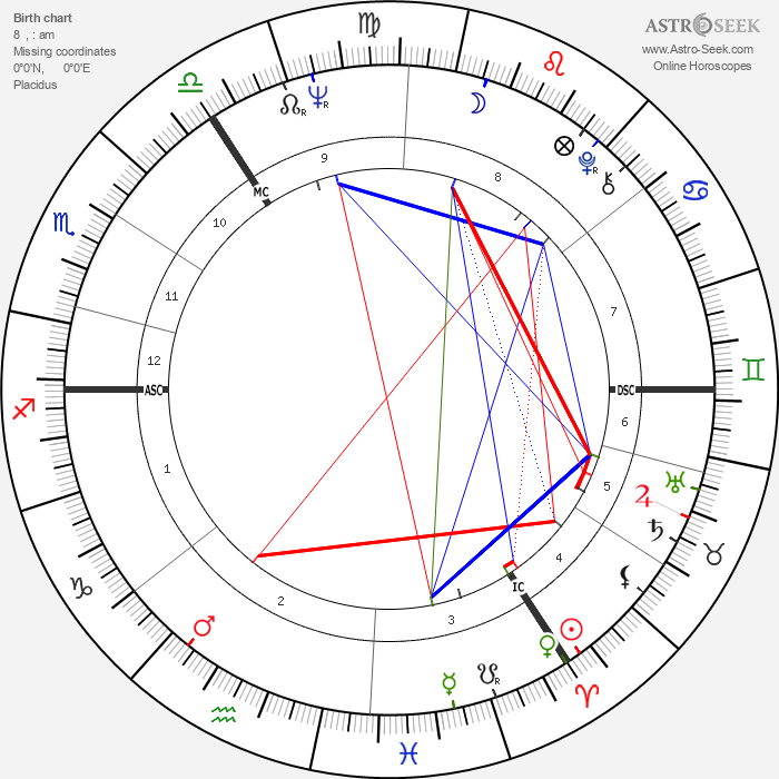 Vivienne Westwood - Astrology Natal Birth Chart