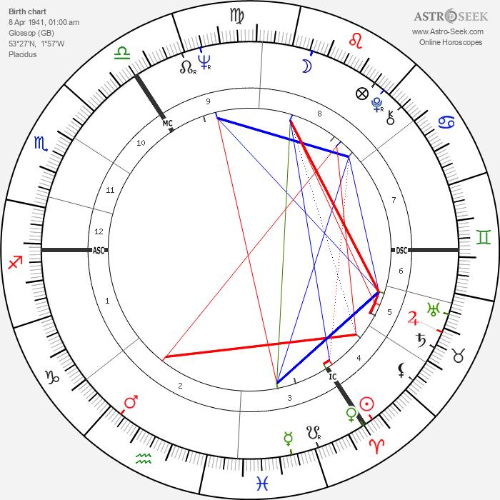 Vivienne Westwood - Astrology Natal Birth Chart