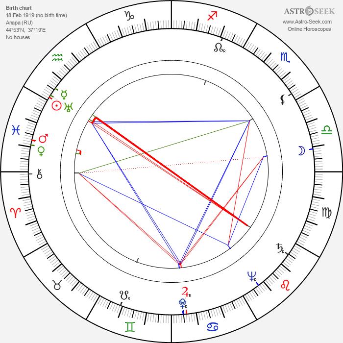 Vjaceslav Irmanov - Astrology Natal Birth Chart