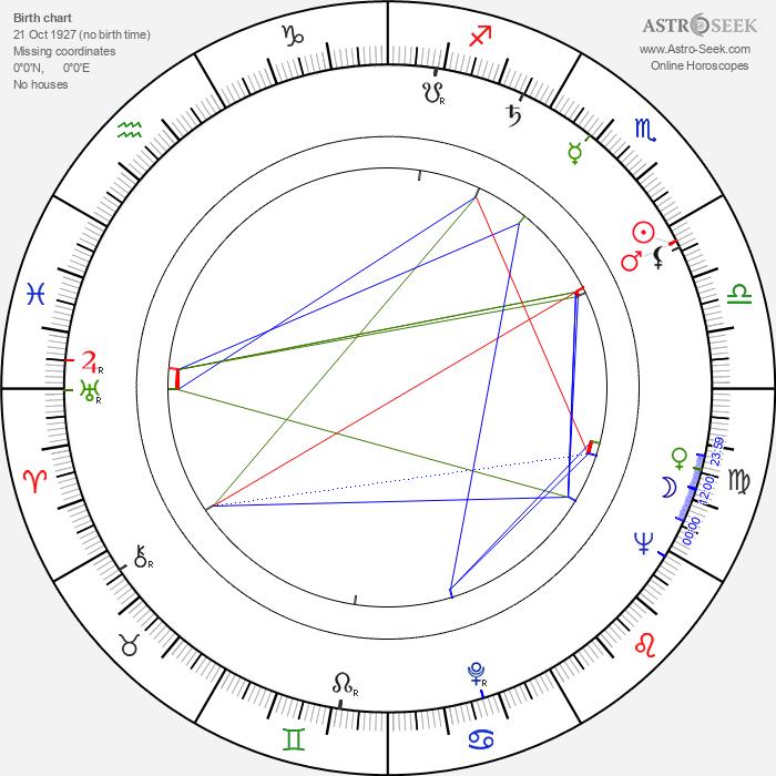 Vladimir Arbekov - Astrology Natal Birth Chart