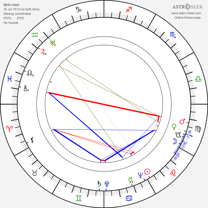 Vladimír Bahna - Astrology Natal Birth Chart