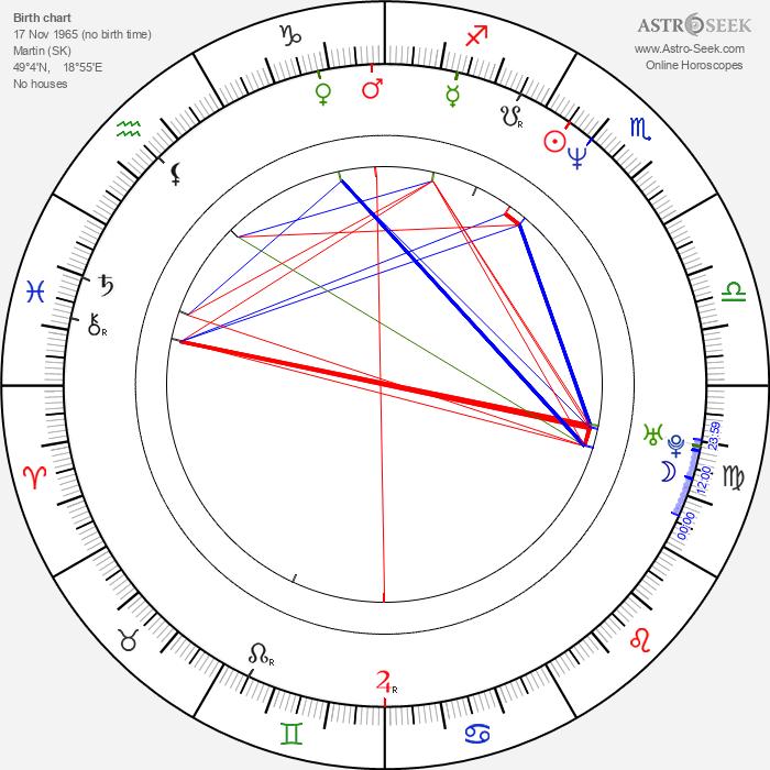 Vladimír Balko - Astrology Natal Birth Chart