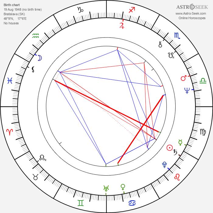 Vladimír Bartoň - Astrology Natal Birth Chart