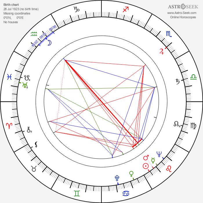 Vladimir Basov - Astrology Natal Birth Chart