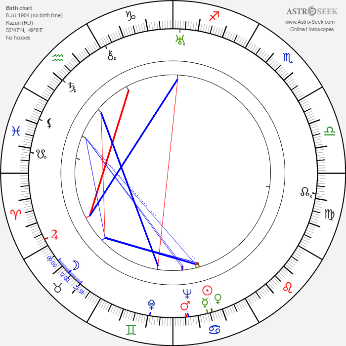 Vladimir Belokurov - Astrology Natal Birth Chart
