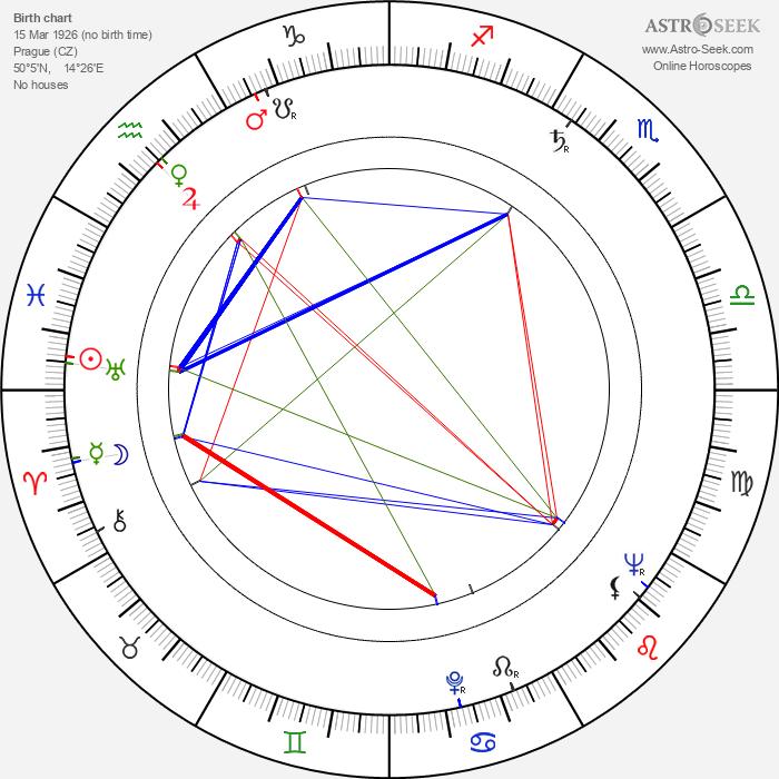 Vladimír Bičík - Astrology Natal Birth Chart
